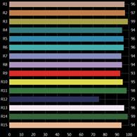 LEDGLI CRI Bar Chart