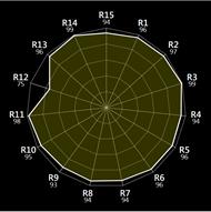 LEDGLI Radar Graph
