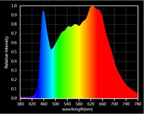LGL 720W Spectrum