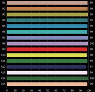 Sun CRI Bar Chart