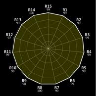 Sun Radar Graph
